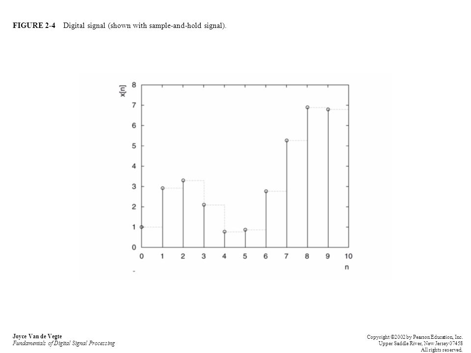 FIGURE 2-4 Digital signal (shown with sample-and-hold signal). Joyce Van de Vegte Fundamentals of Digital Signal Processing Copyright ©2002 by Pearson