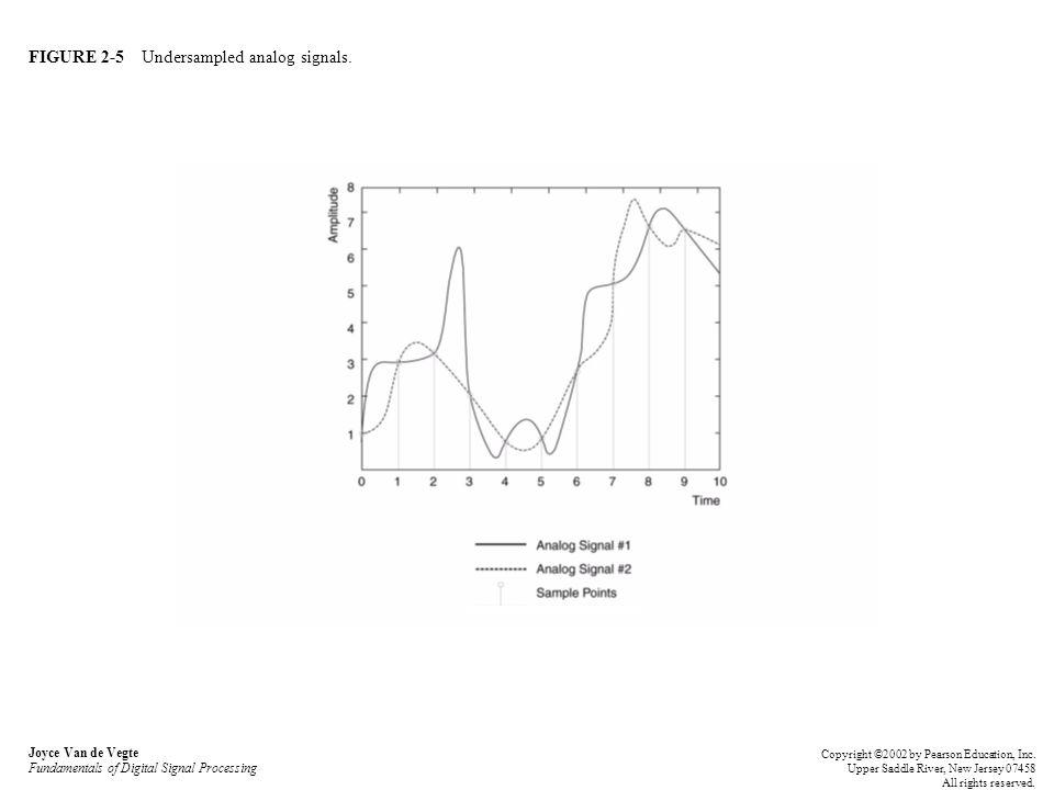 FIGURE 2-5 Undersampled analog signals. Joyce Van de Vegte Fundamentals of Digital Signal Processing Copyright ©2002 by Pearson Education, Inc. Upper