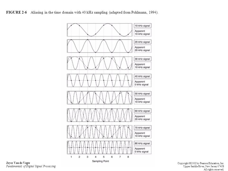 FIGURE 2-6 Aliasing in the time domain with 40 kHz sampling (adapted from Pohlmann, 1994). Joyce Van de Vegte Fundamentals of Digital Signal Processin