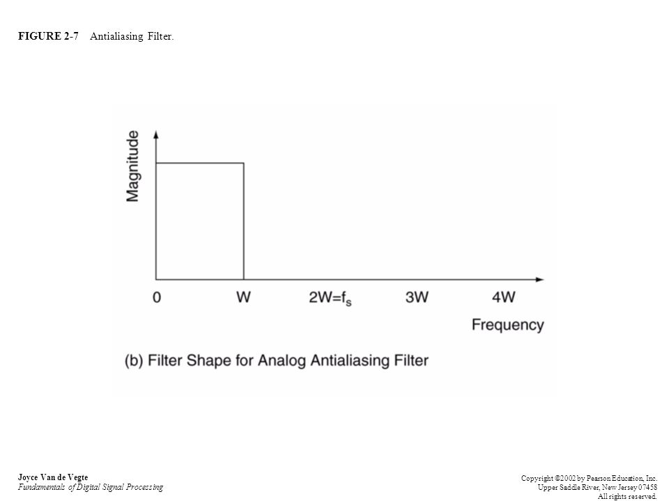 FIGURE 2-7 Antialiasing Filter. Joyce Van de Vegte Fundamentals of Digital Signal Processing Copyright ©2002 by Pearson Education, Inc. Upper Saddle R