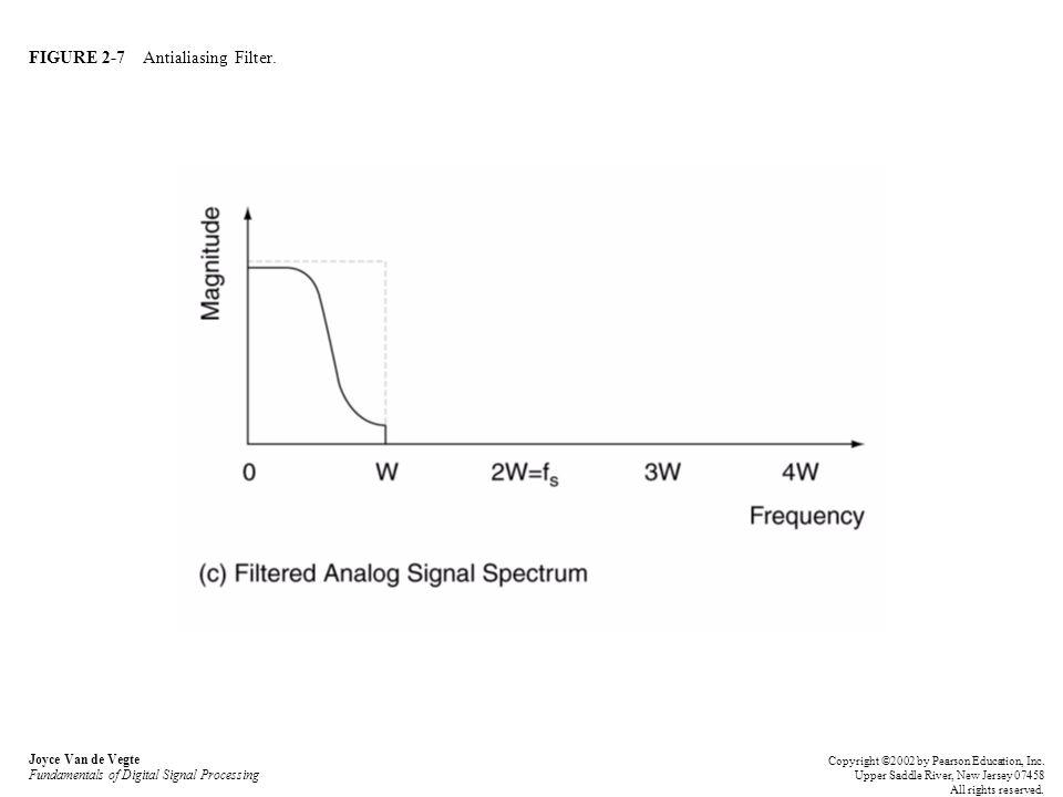 FIGURE 2-28 Magnitude spectrum for Question 2.7.