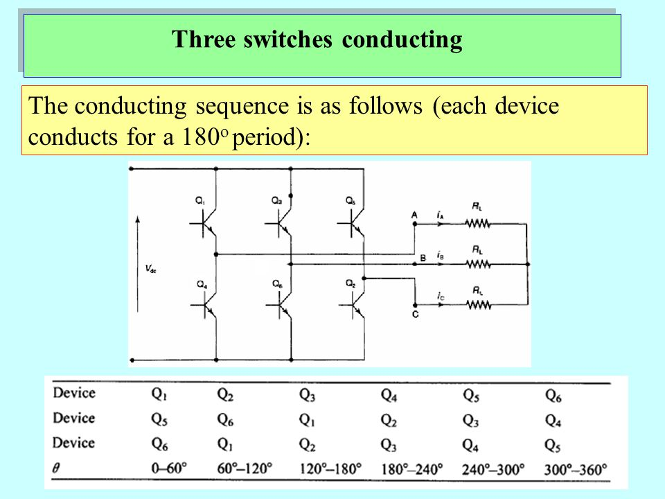 Three switches conducting The conducting sequence is as follows (each device conducts for a 180 o period):