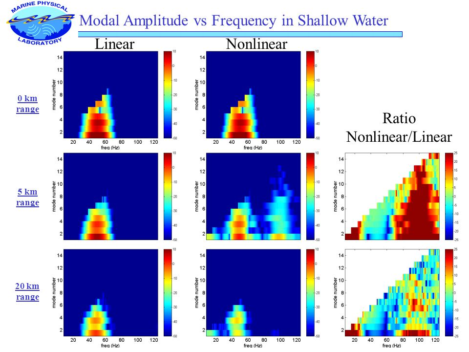 Modal Amplitude vs Frequency in Shallow Water 0 km range Ratio Nonlinear/Linear 5 km range NonlinearLinear 20 km range