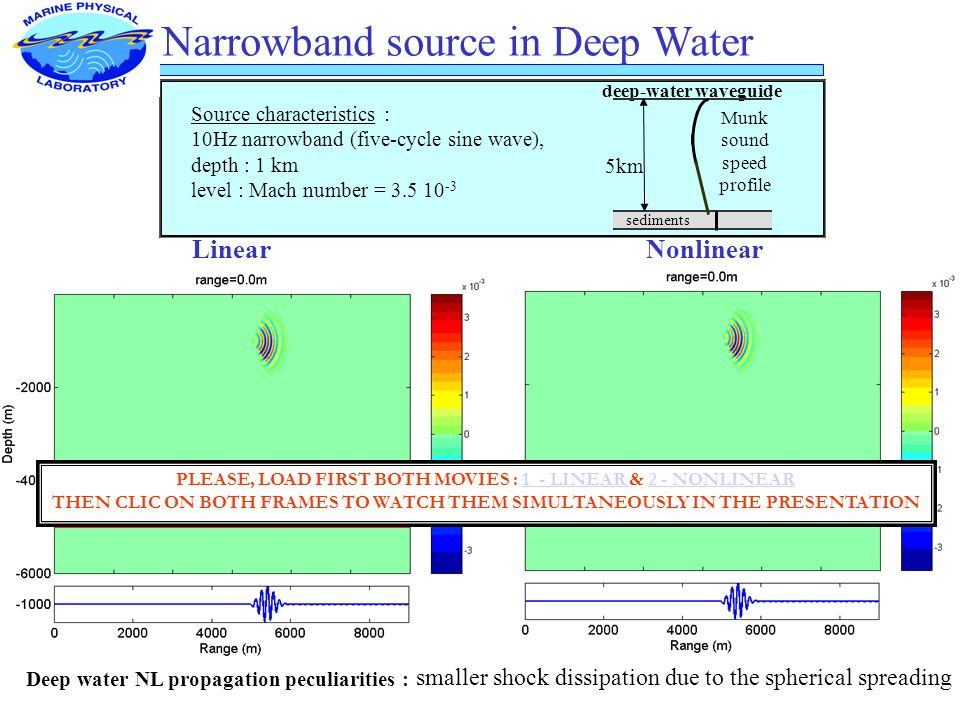 Narrowband source in Deep Water LinearNonlinear deep-water waveguide Munk sound speed profile sediments 5km Source characteristics : 10Hz narrowband (