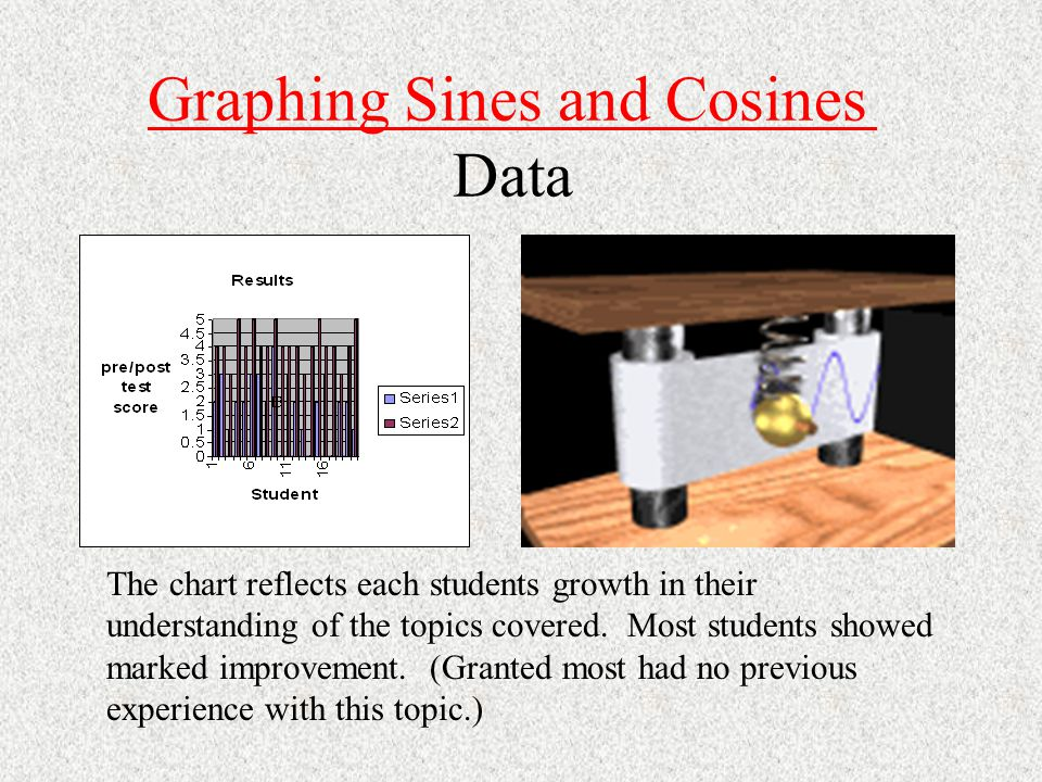 Graphing Sines and Cosines Graphing Sines and Cosines Revisions ÙStudents did not have sufficient individual access to computers.