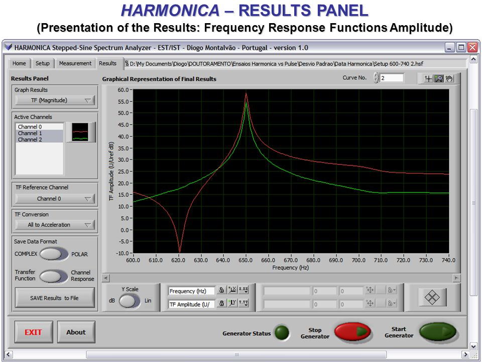 HARMONICA – RESULTS PANEL (Presentation of the Results: Frequency Response Functions Amplitude)