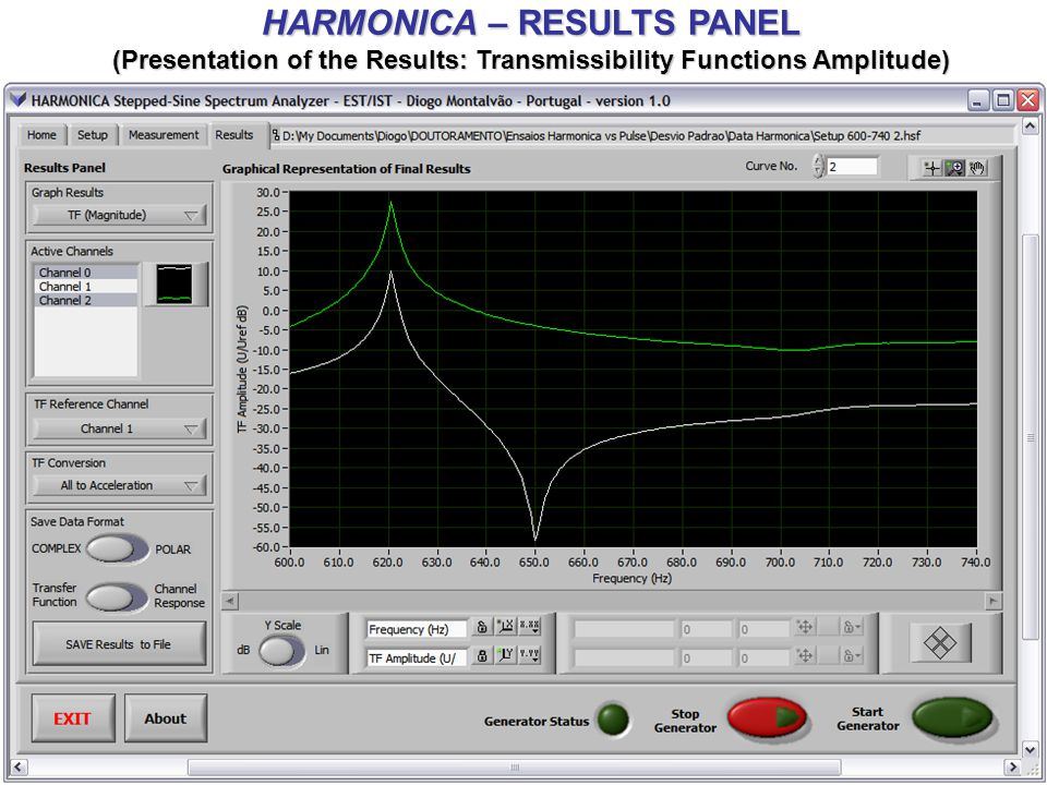 HARMONICA – RESULTS ANALYSIS (Comparison of HARMONICA with PULSE – M2D'2006 CONFERENCE) Harmonica: Stepped-Sine Spectrum Analyzer for Transfer Function Measurement and Non-Linear Experimental Assessment, M2D'2006 - 5th International Conference on Mechanics and Materials in Design, Porto, Portugal, July 2006.