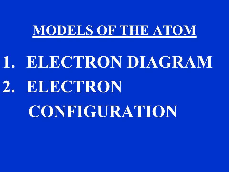 MODELS OF THE ATOM 1. ELECTRON DIAGRAM 2. ELECTRON CONFIGURATION