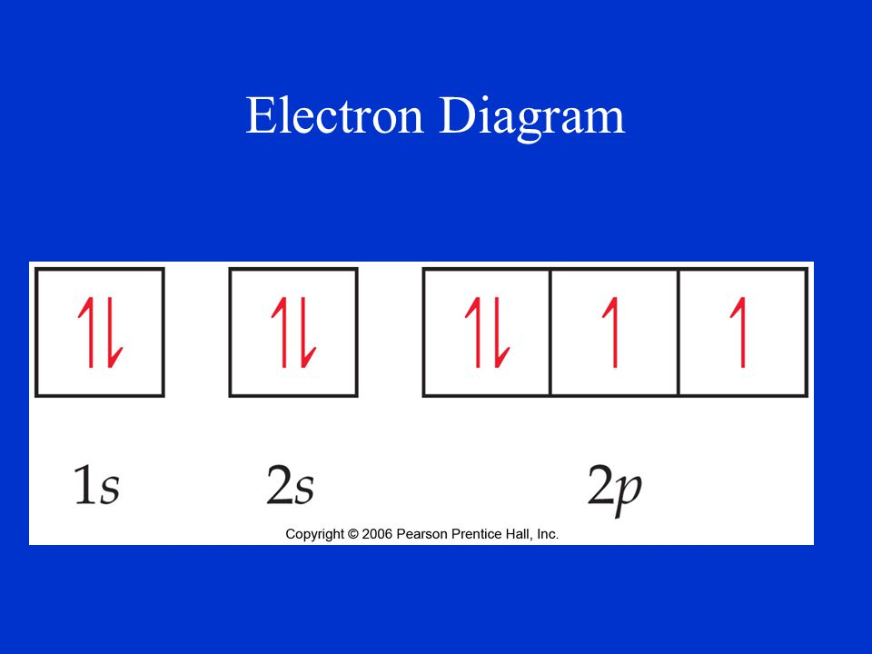 Electron Diagram