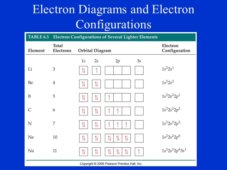 Electron Diagrams and Electron Configurations