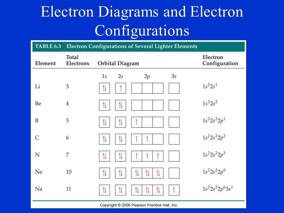 Electron Diagrams and Electron Configurations