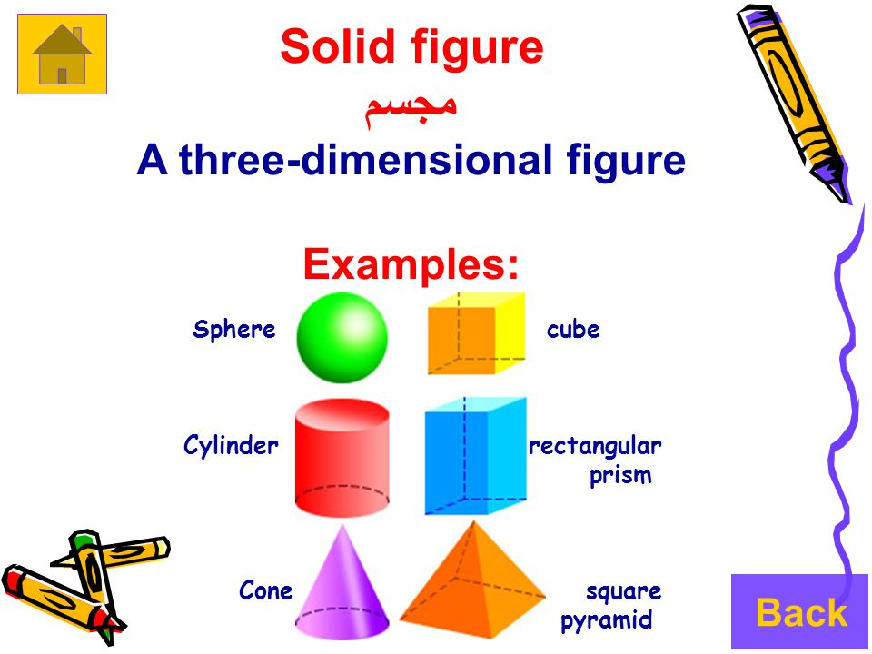 Solid figure مجسم A three-dimensional figure Examples: Sphere cube Cylinder rectangular prism Cone square pyramid Back