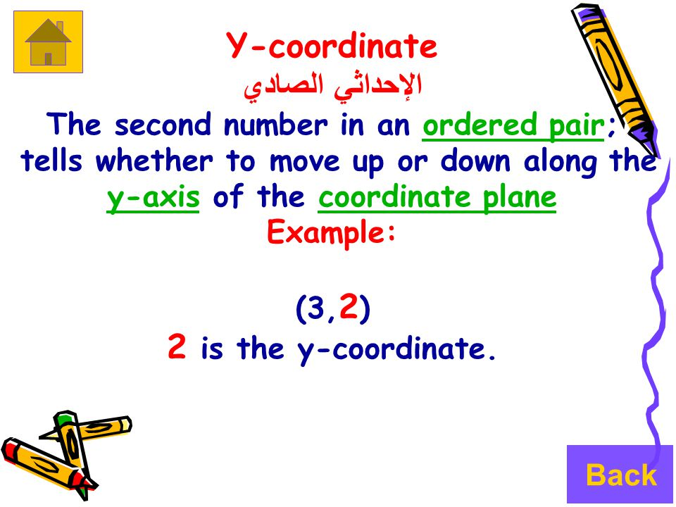 Y-coordinate الإحداثي الصادي The second number in an ordered pair;ordered pair tells whether to move up or down along the y-axis of the coordinate plane y-axiscoordinate plane Example: (3, 2 ) 2 is the y-coordinate.