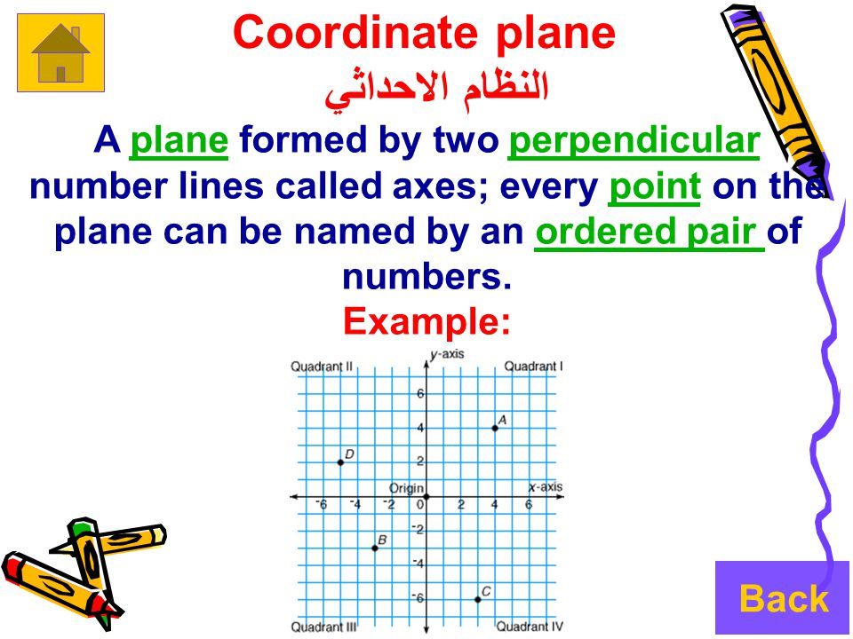 Coordinate plane النظام الاحداثي A plane formed by two perpendicular number lines called axes; every point on the plane can be named by an ordered pair of numbers.planeperpendicularpointordered pair Example: Back