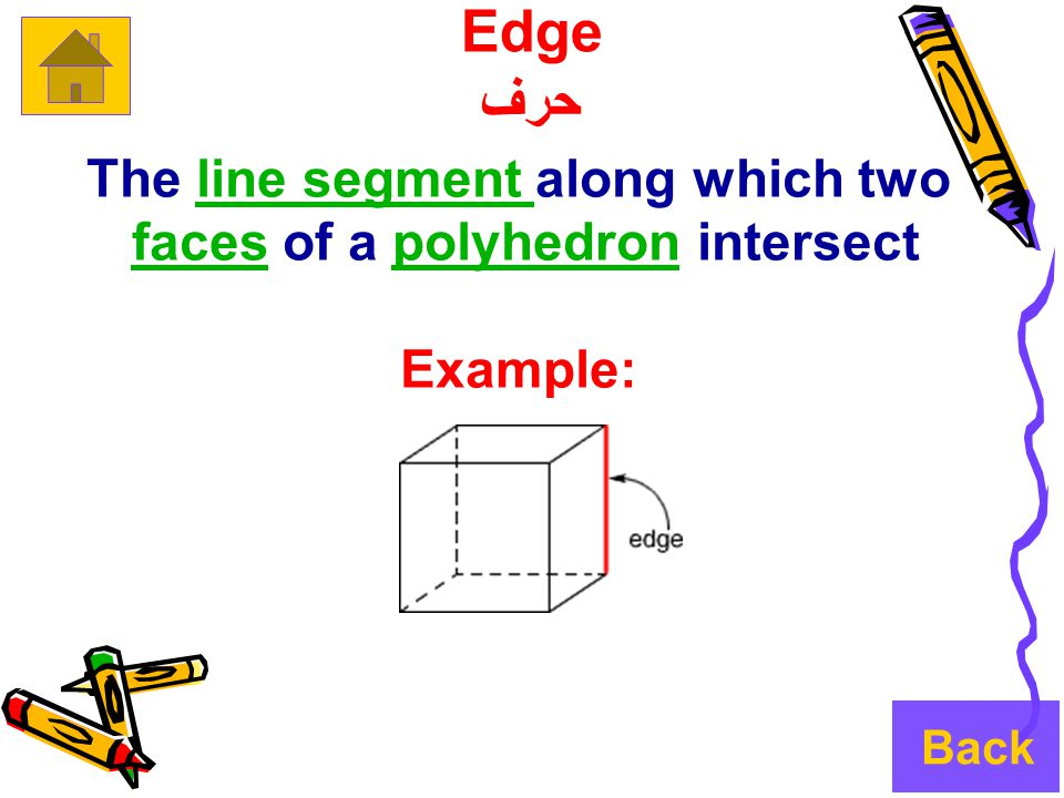 The line segment along which twoline segment faces of a polyhedron intersectfacespolyhedron Example: Edge حرف Back