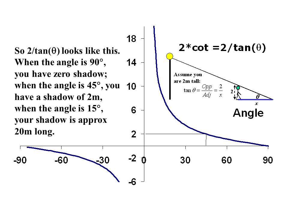 So 2/tan(  ) looks like this. When the angle is 90 , you have zero shadow; when the angle is 45 , you have a shadow of 2m, when the angle is 15 ,