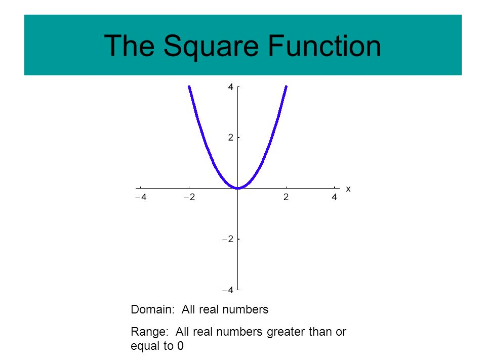 The Square Function Domain: All real numbers Range: All real numbers greater than or equal to 0