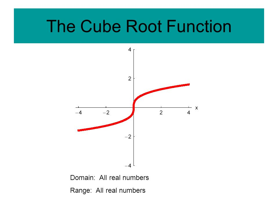 The Cube Root Function Domain: All real numbers Range: All real numbers