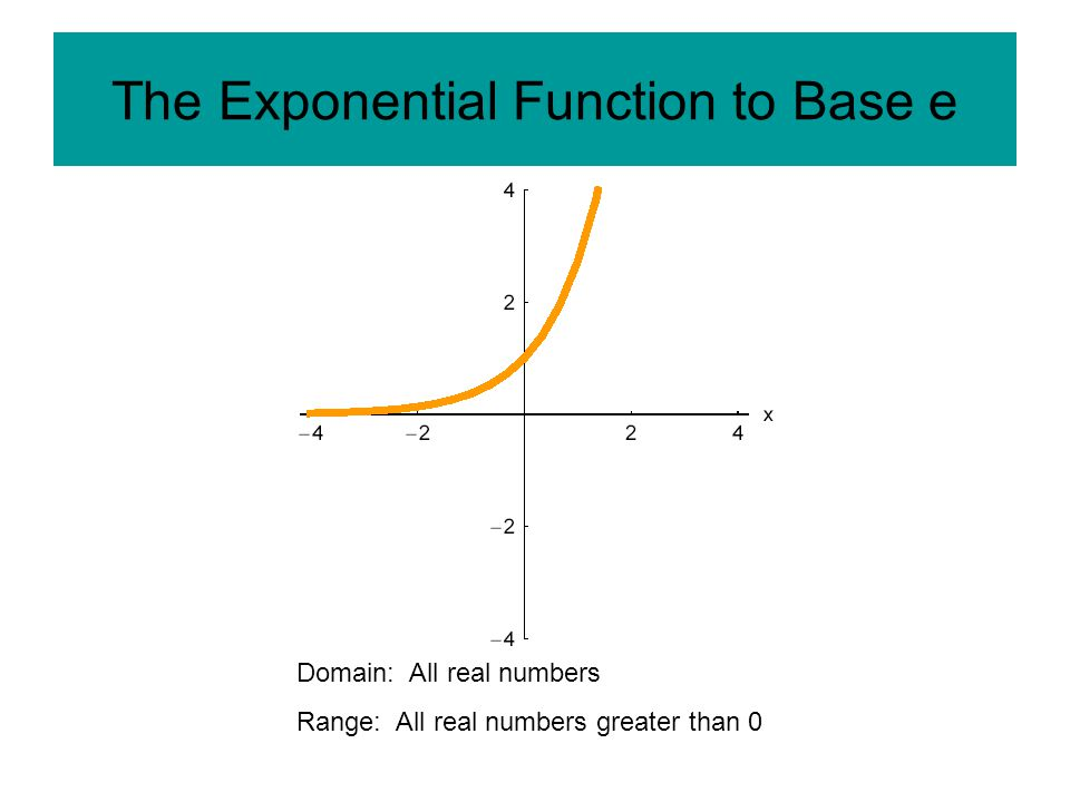The Exponential Function to Base e Domain: All real numbers Range: All real numbers greater than 0