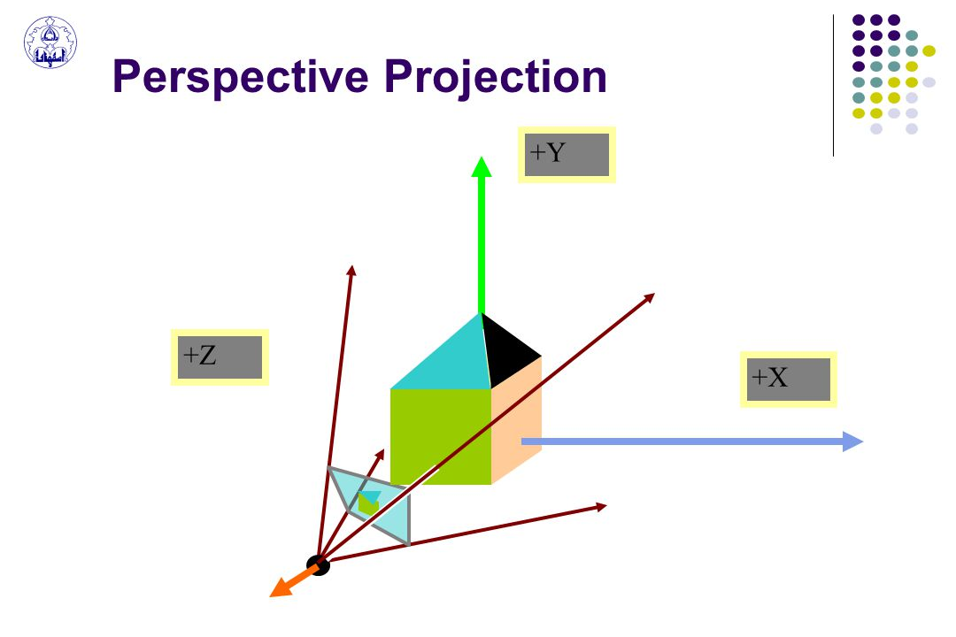 Perspective Projection +X +Y +Z