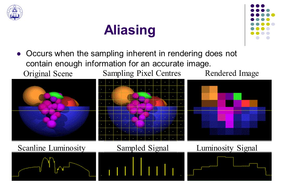 Aliasing Occurs when the sampling inherent in rendering does not contain enough information for an accurate image.