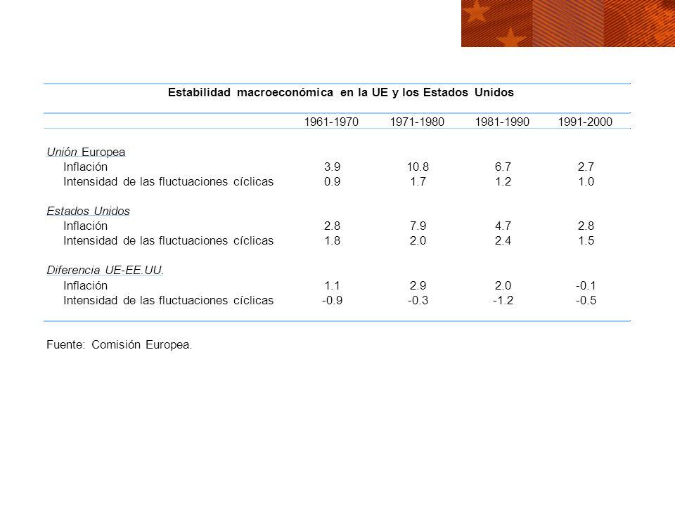 Estabilidad macroeconómica en la UE y los Estados Unidos 1961-19701971-19801981-19901991-2000 Unión Europea Inflación3.910.86.72.7 Intensidad de las f