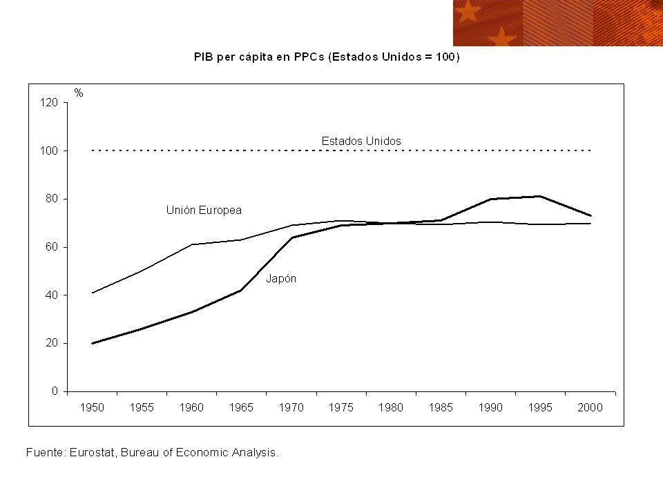 Estabilidad macroeconómica en la UE y los Estados Unidos 1961-19701971-19801981-19901991-2000 Unión Europea Inflación3.910.86.72.7 Intensidad de las fluctuaciones cíclicas0.91.71.21.0 Estados Unidos Inflación2.87.94.72.8 Intensidad de las fluctuaciones cíclicas1.82.02.41.5 Diferencia UE-EE.UU.