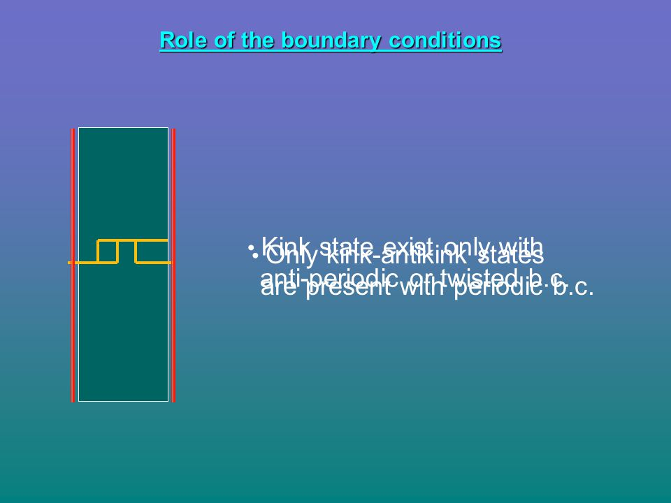 Role of the boundary conditions Kink state exist only with anti-periodic or twisted b.c. Only kink-antikink states are present with periodic b.c.