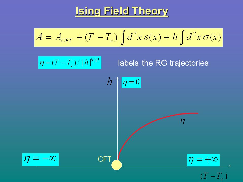 CFT Ising Field Theory labels the RG trajectories