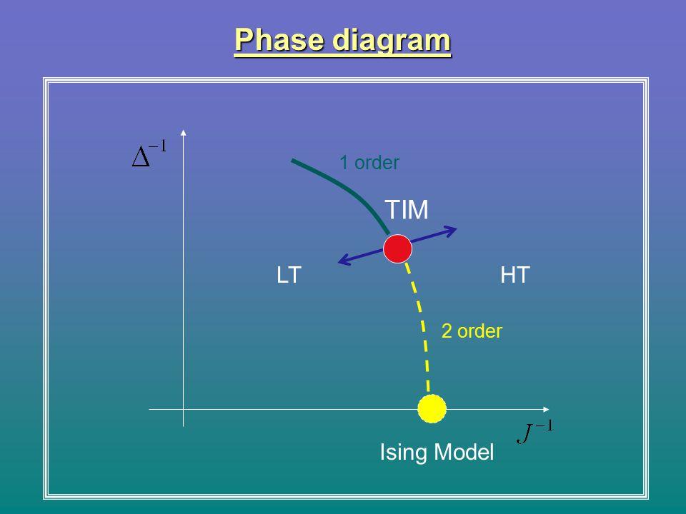 TIM LTHT Phase diagram Ising Model 1 order 2 order
