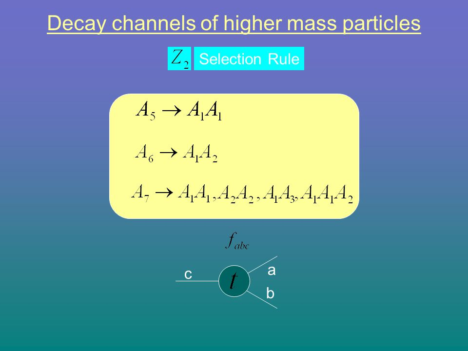 c a b Decay channels of higher mass particles Selection Rule