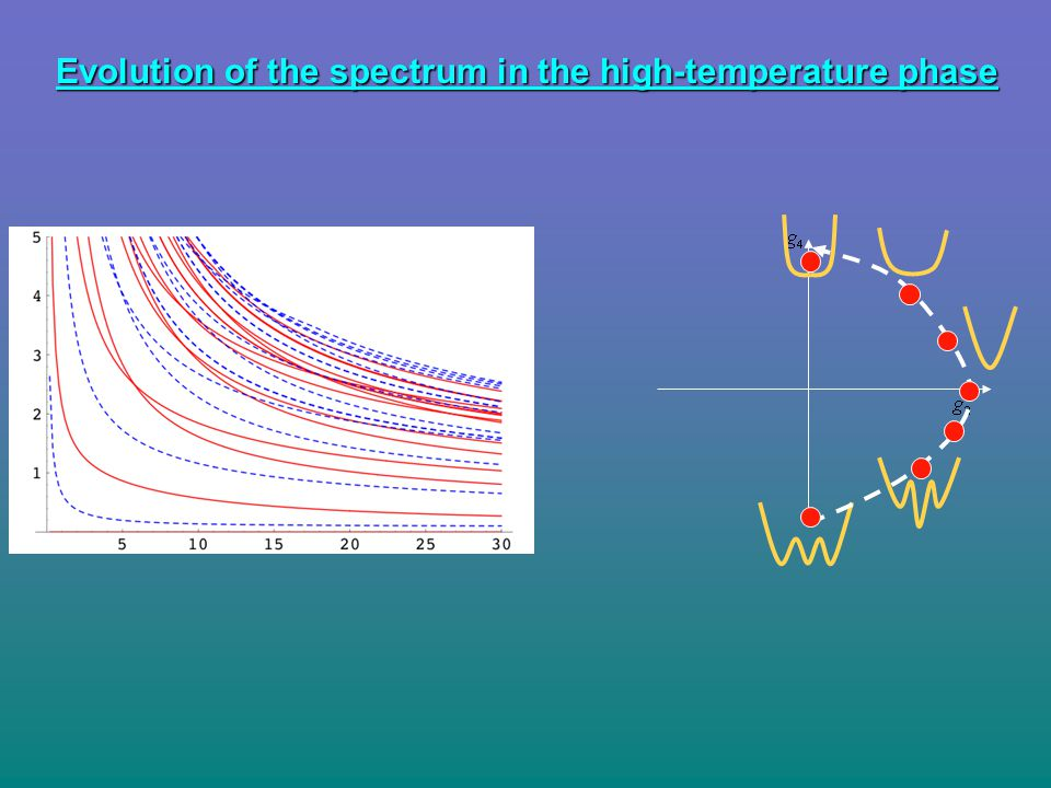 Evolution of the spectrum in the high-temperature phase