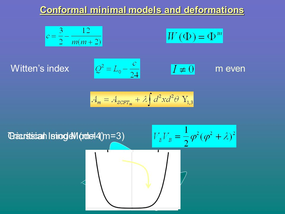 TIM Ising Conformal minimal models and deformations Witten's index m even Tricritical Ising Model (m=3)Gaussian model (m=4)