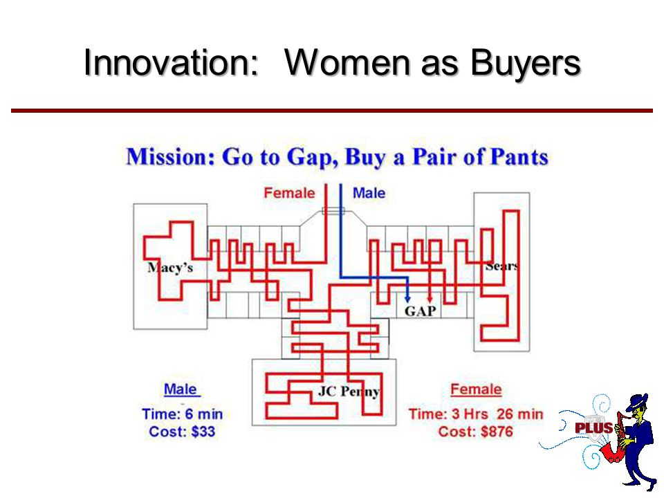Innovation: Women as Buyers