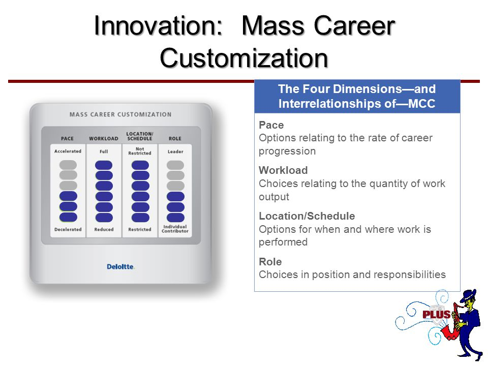 Innovation: Mass Career Customization Pace Options relating to the rate of career progression Workload Choices relating to the quantity of work output Location/Schedule Options for when and where work is performed Role Choices in position and responsibilities The Four Dimensions—and Interrelationships of—MCC