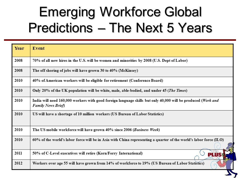 Emerging Workforce Global Predictions – The Next 5 Years YearEvent 200870% of all new hires in the U.S.