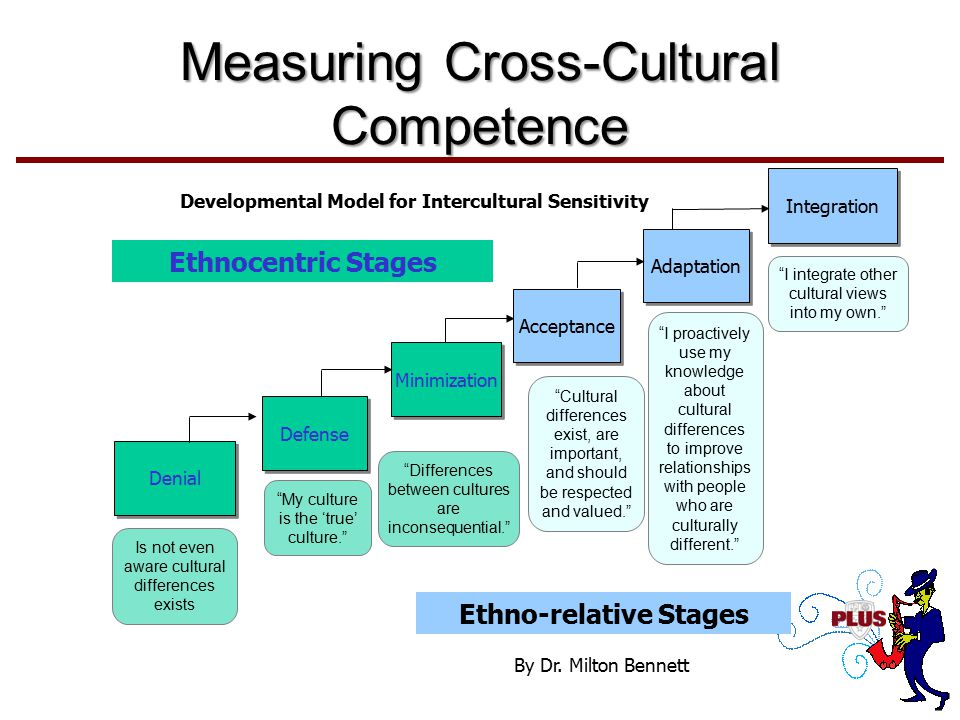 Measuring Cross-Cultural Competence Developmental Model for Intercultural Sensitivity Denial Is not even aware cultural differences exists Defense My culture is the 'true' culture. Acceptance Cultural differences exist, are important, and should be respected and valued. Adaptation I proactively use my knowledge about cultural differences to improve relationships with people who are culturally different. Integration I integrate other cultural views into my own. Minimization Differences between cultures are inconsequential. Ethnocentric Stages Ethno-relative Stages By Dr.