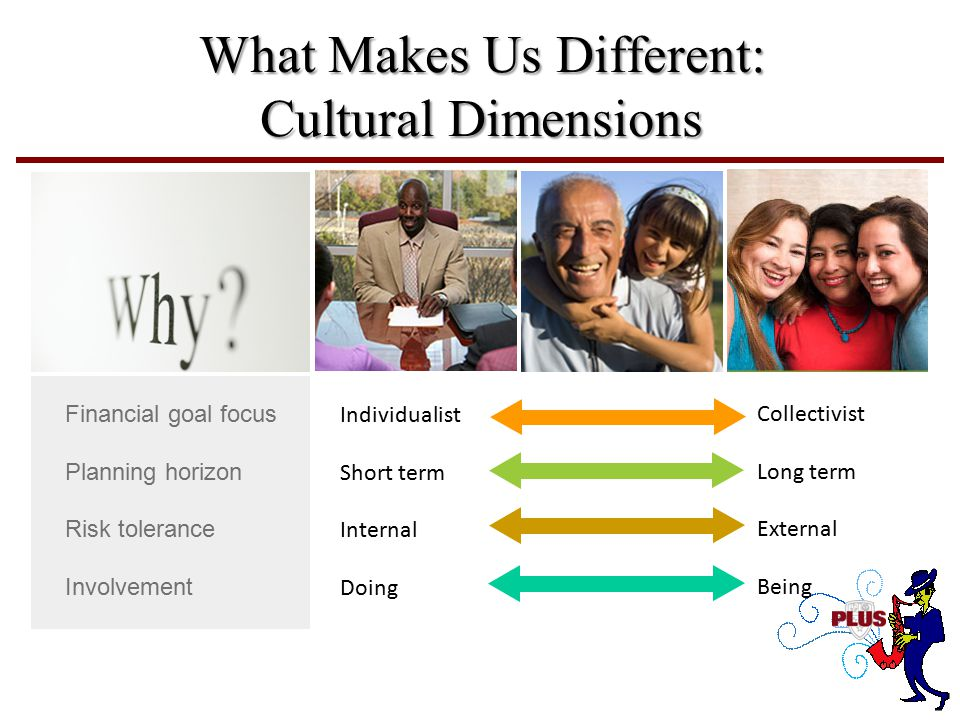 What Makes Us Different: Cultural Dimensions Financial goal focus Planning horizon Risk tolerance Involvement Individualist Short term Internal Doing Collectivist Long term External Being