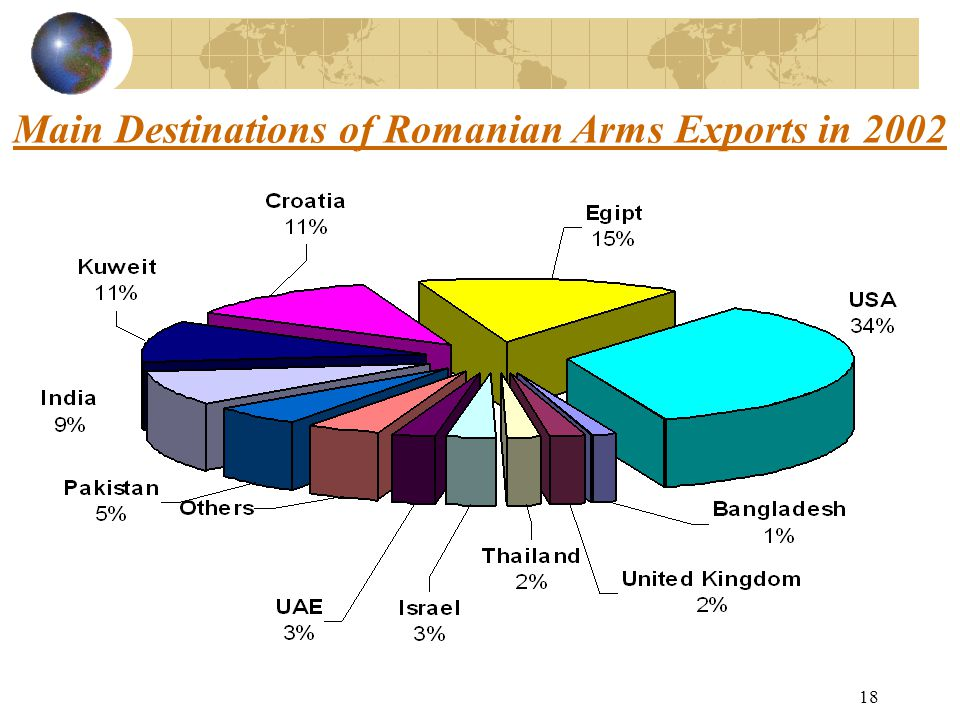 18 Main Destinations of Romanian Arms Exports in 2002