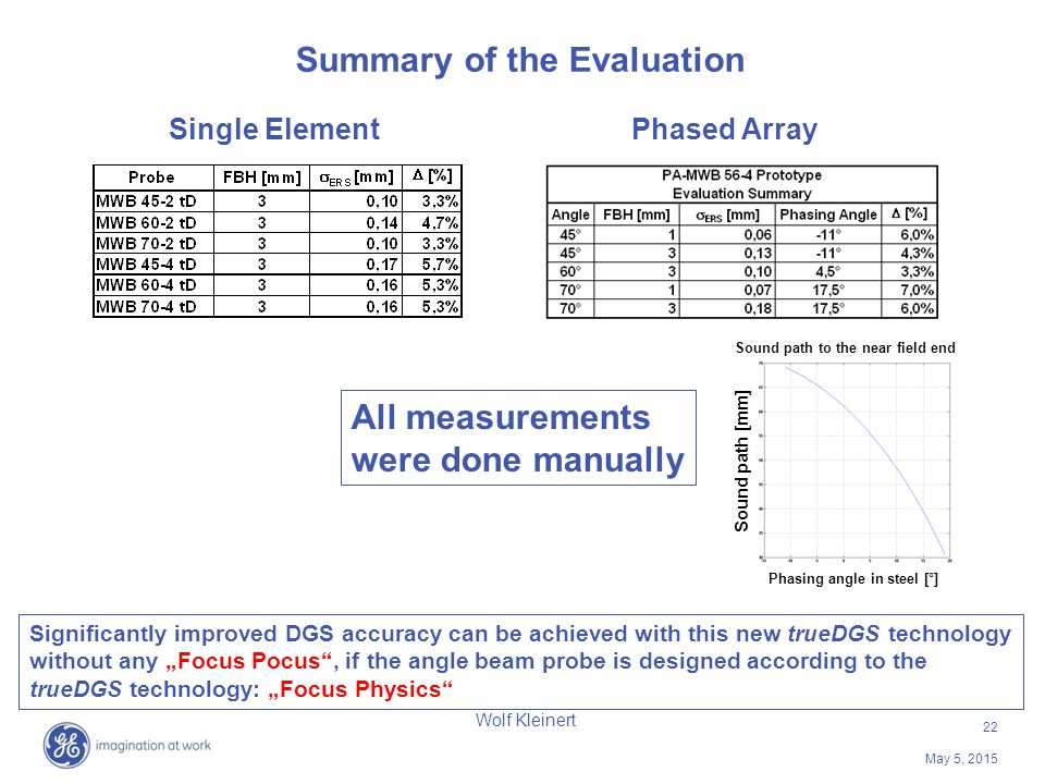 22 May 5, 2015 Wolf Kleinert Summary of the Evaluation Significantly improved DGS accuracy can be achieved with this new trueDGS technology without an