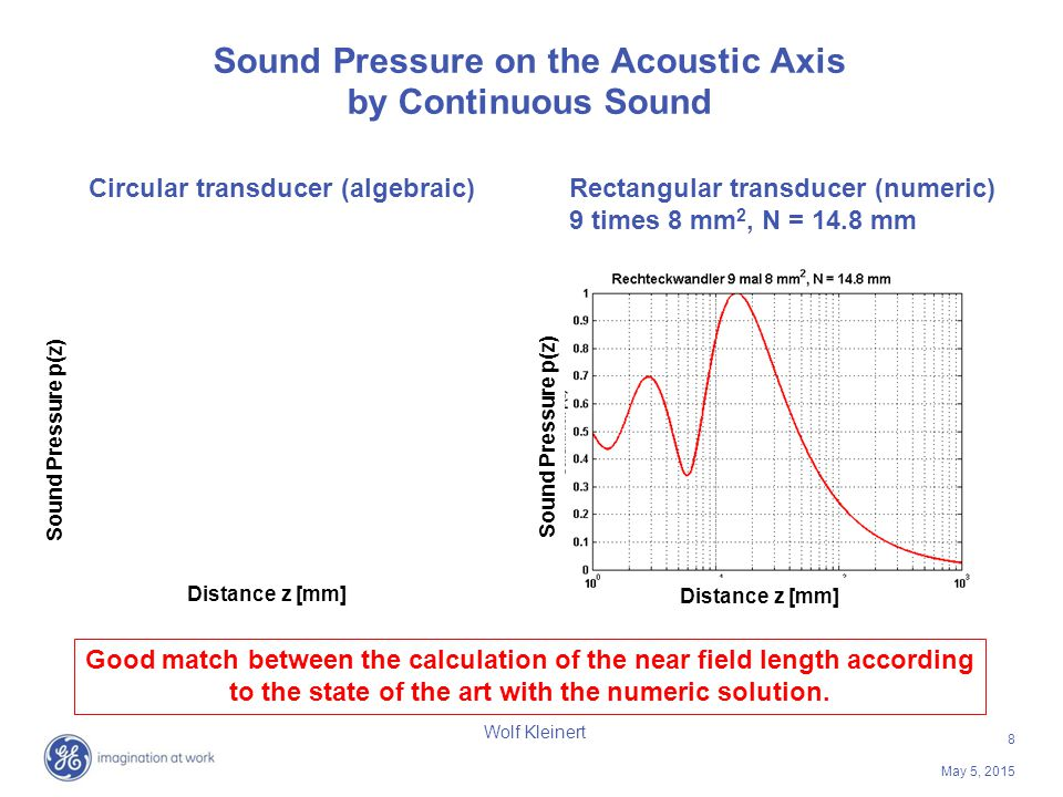 8 May 5, 2015 Wolf Kleinert Sound Pressure on the Acoustic Axis by Continuous Sound Good match between the calculation of the near field length accord
