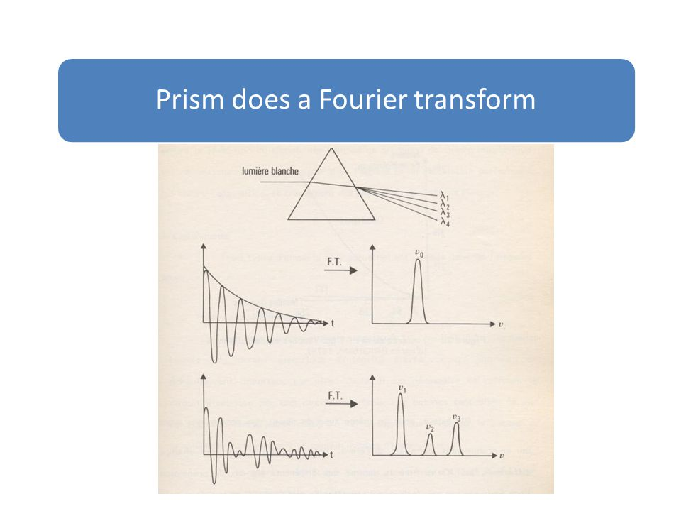 Prism does a Fourier transform