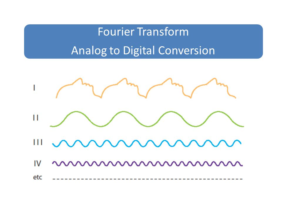 Fourier Transform Analog to Digital Conversion