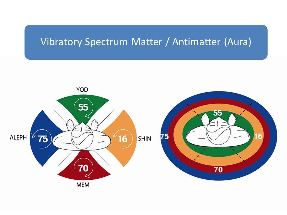 Vibratory Spectrum Matter / Antimatter (Aura)