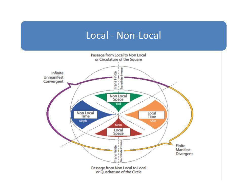 Local - Non-Local