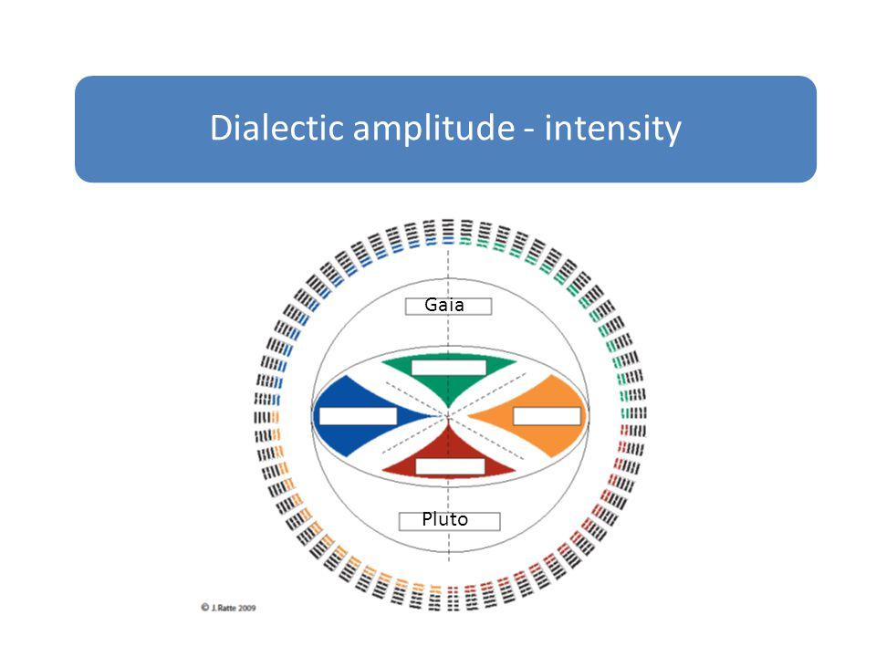 Dialectic amplitude - intensity Gaia Pluto