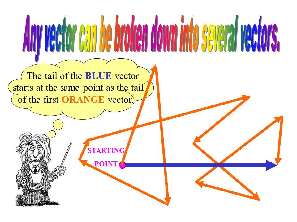 This BLUE vector is broken down into several ORANGE vectors.