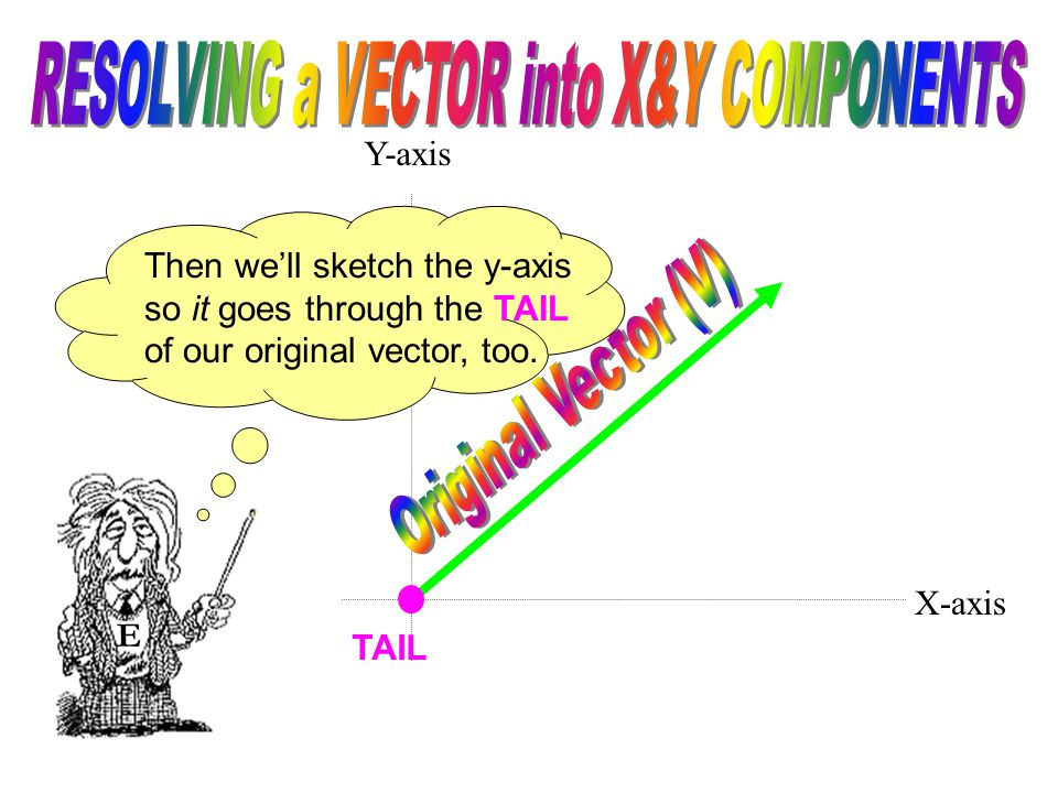 E We'll sketch in the x-axis so it goes through the TAIL of our original vector. X-axis TAIL