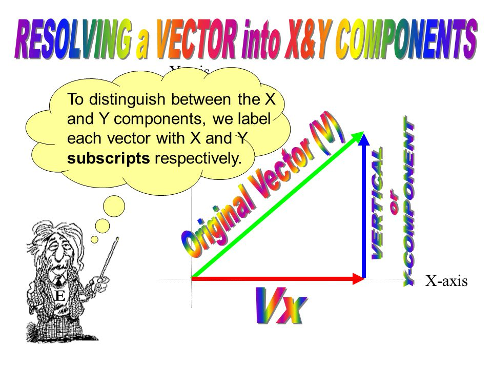 Y-axis E To distinguish between the X and Y components, we label each vector with X and Y subscripts respectively.