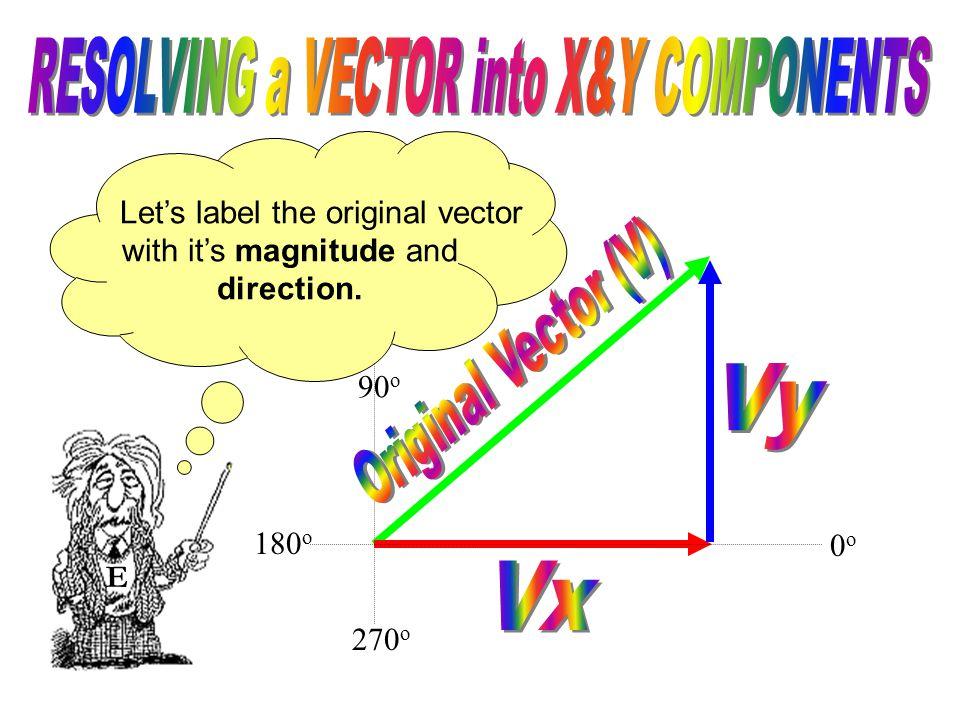 E Knowing the original vector's magnitude and direction we can solve for Vx and Vy using trigonometry. 90 o 0o0o 180 o 270 o